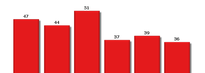 typical website visits per day